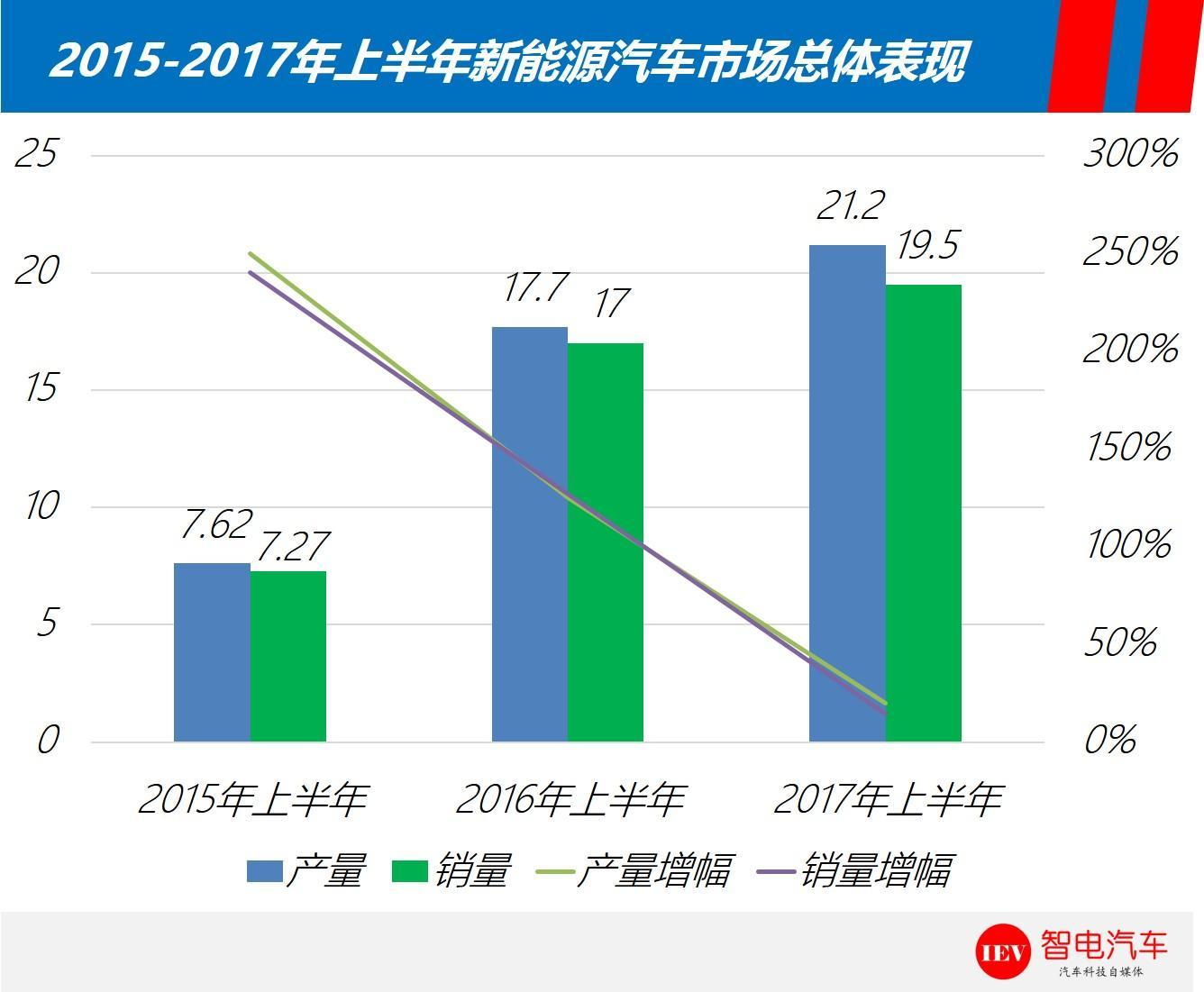 2017年上半年新能源市场格局